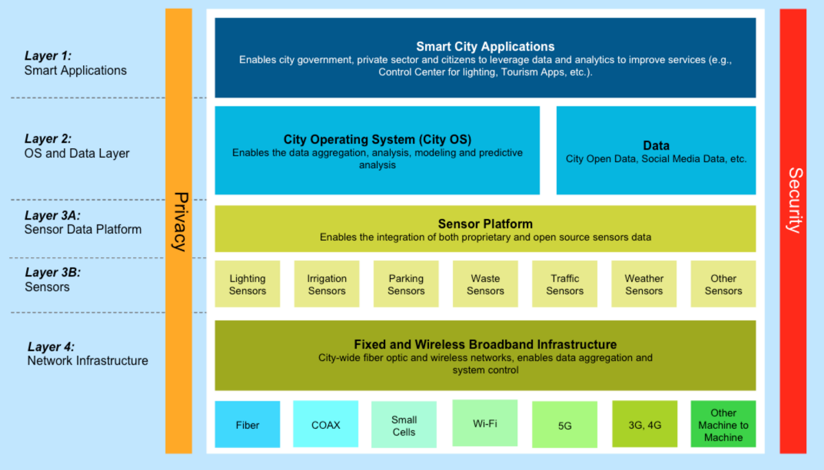 Smart City IoT Architecture. Above and below are the real world use cases and problems we are trying to solve. These use cases should drive the architecture of the layers below it, not the other way around. PC: City of San Jose, adapted from consultant analysis for City of Barcelona website, Cisco.