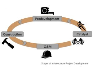 Stages of infrastructure development projects. The City of New Orleans has successfully completed most of these stages. PC: The Atlas.
